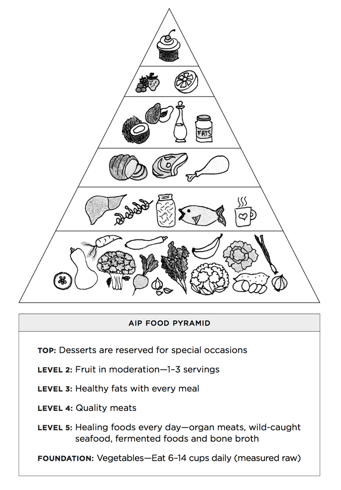 AIP food pyramid by Eileen laird - Phoenix Helix
