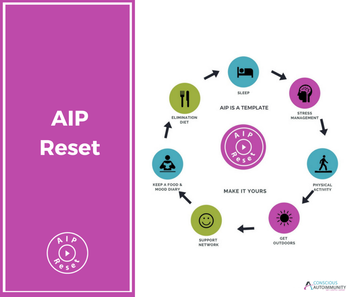 Join Me for a 30-Day AIP Reset and Regain Control of Your Diet!